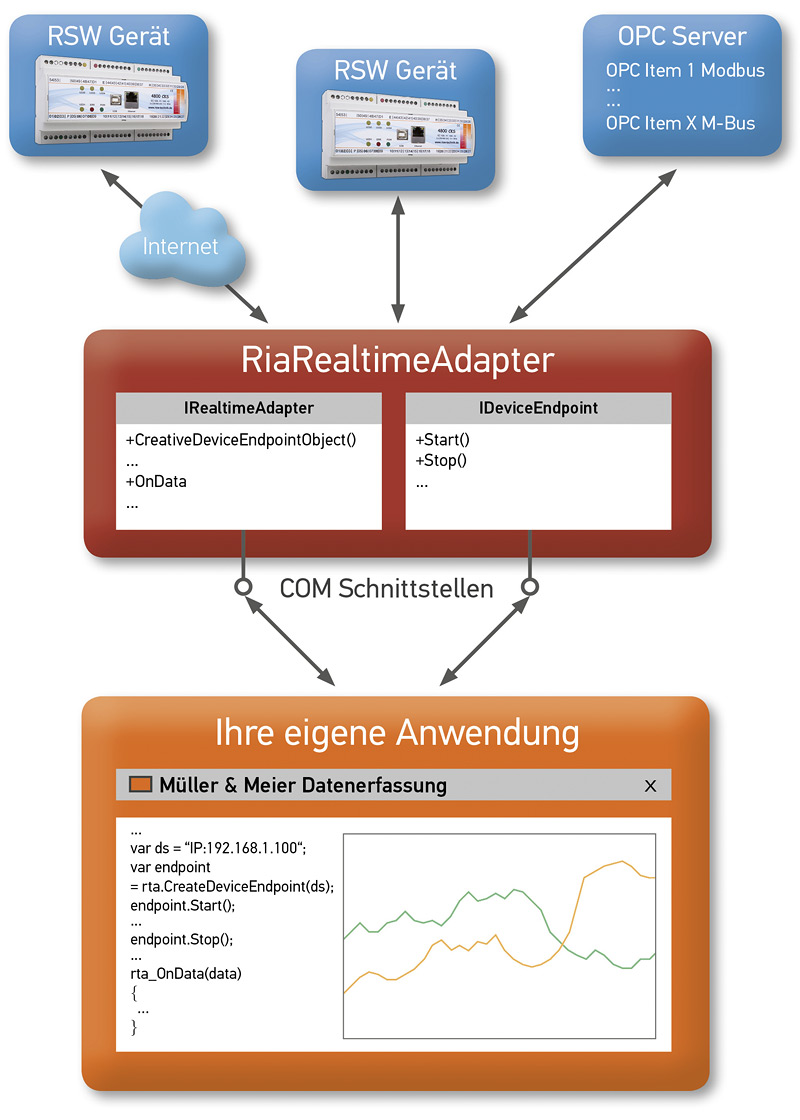 rsw_produkt_realtime-adapter